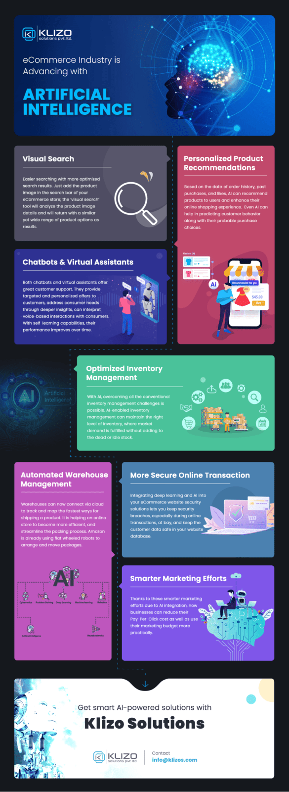 Artificial Intelligence in eCommerce - infographic