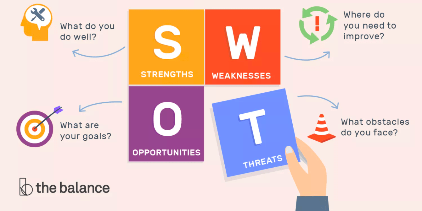 How to create business branding - SWOT analysis