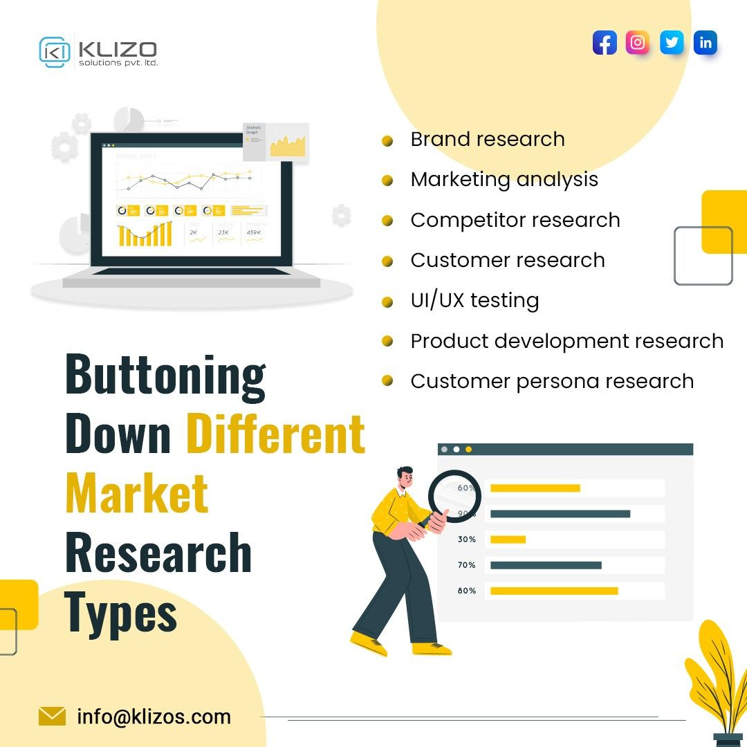 Market research types- Klizo Solutions