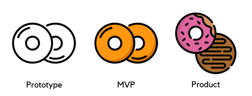 Reasons to build an mvp while creating an app 1