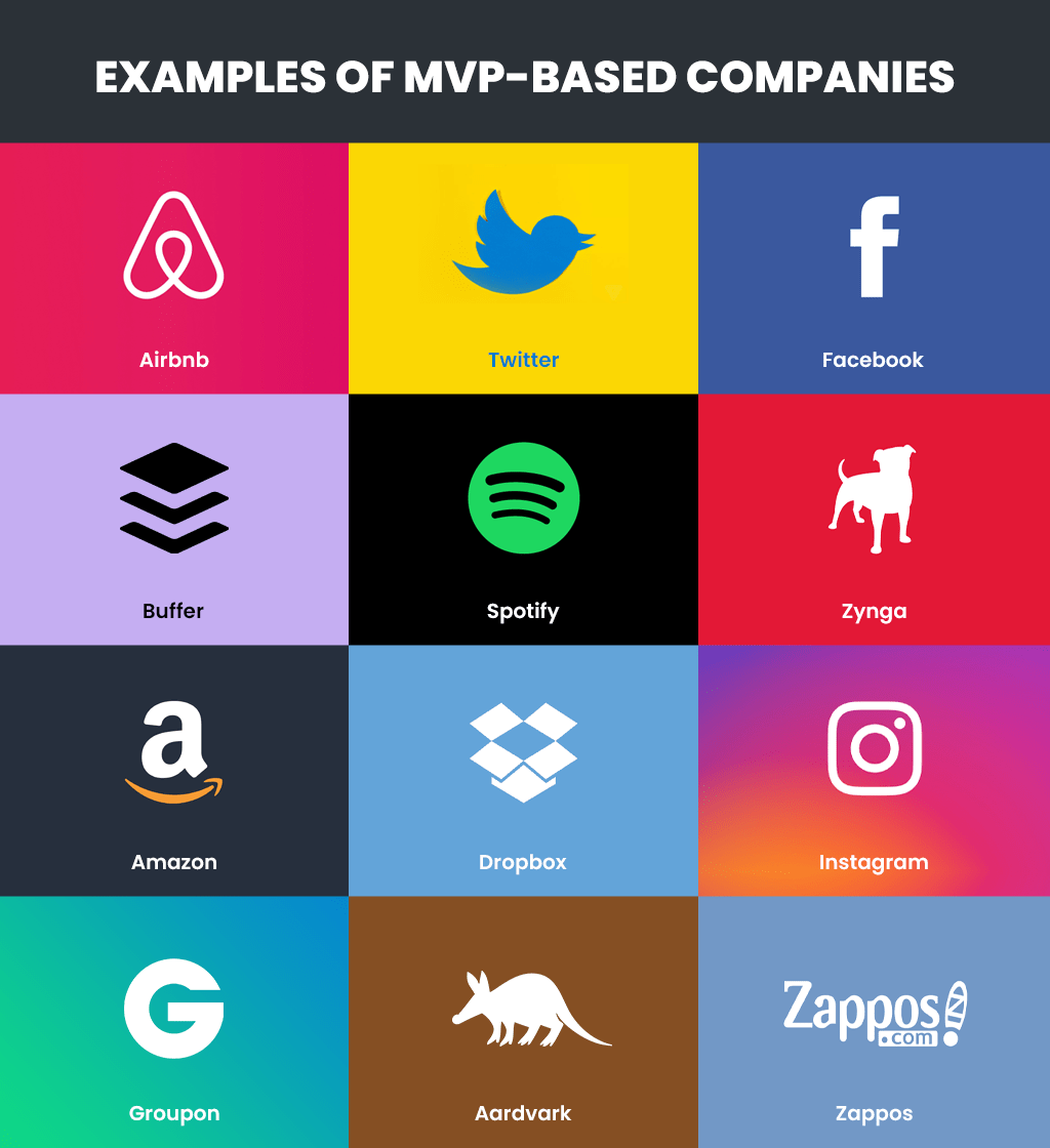 Steps to build an MVP - MVP-based company examples