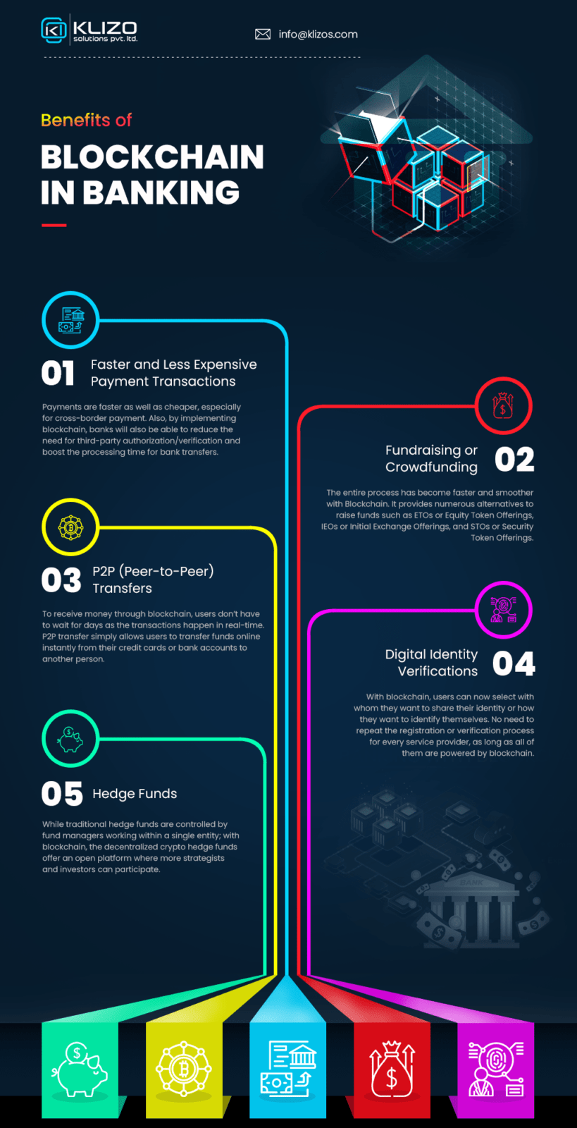 benefits of blockchain in banking - infographic