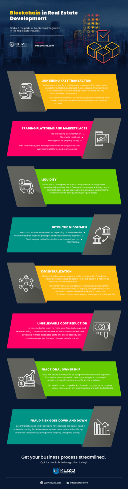 blockchain in real estate - INFOGRAPHIC